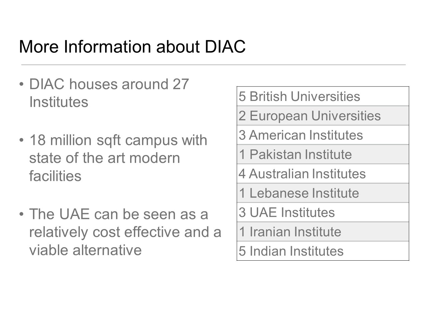 More Information about DIAC DIAC houses around 27 Institutes 18 million sqft campus with state of the art modern facilities The UAE can be seen as a relatively cost effective and a viable alternative 5 British Universities 2 European Universities 3 American Institutes 1 Pakistan Institute 4 Australian Institutes 1 Lebanese Institute 3 UAE Institutes 1 Iranian Institute 5 Indian Institutes