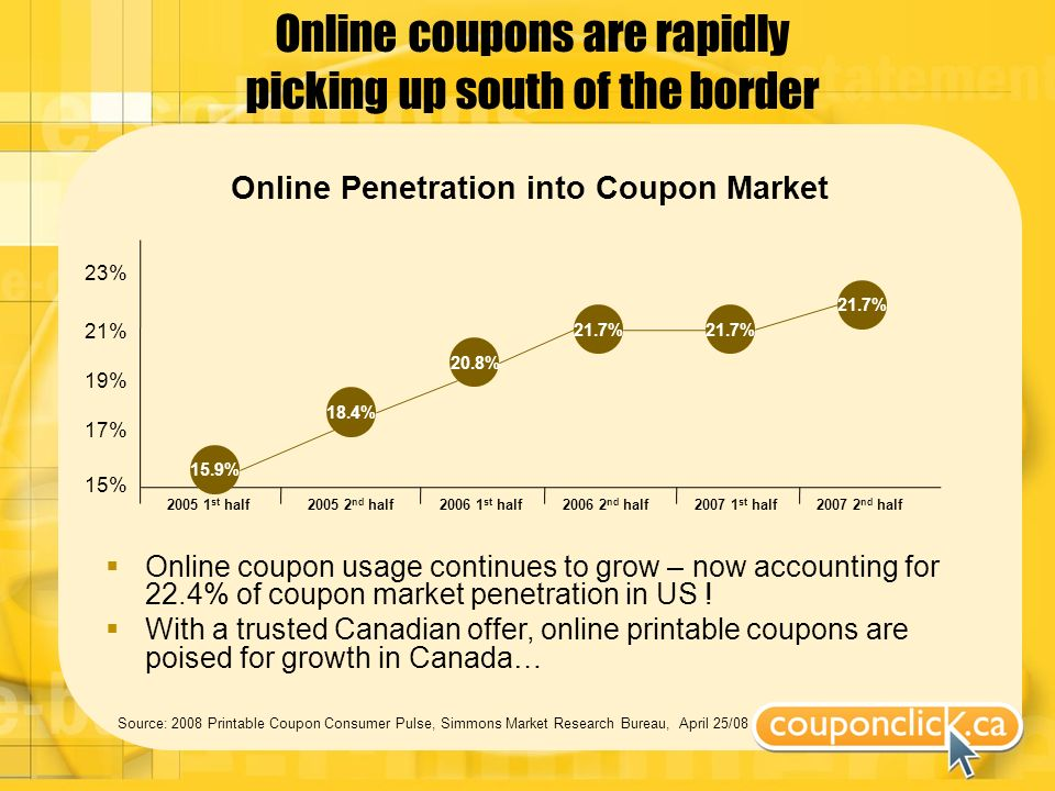 Online coupons are rapidly picking up south of the border Source: 2008 Printable Coupon Consumer Pulse, Simmons Market Research Bureau, April 25/08 Online Penetration into Coupon Market 2005 1 st half2005 2 nd half2006 1 st half2006 2 nd half2007 1 st half2007 2 nd half 15% 17% 19% 21% 23% 15.9% 18.4% 20.8% 21.7% Online coupon usage continues to grow – now accounting for 22.4% of coupon market penetration in US .