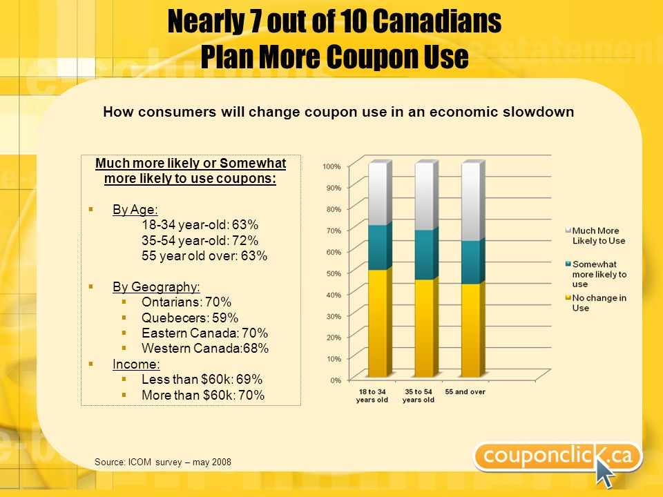 Nearly 7 out of 10 Canadians Plan More Coupon Use Source: ICOM survey – may 2008 Much more likely or Somewhat more likely to use coupons: By Age: 18-34 year-old: 63% 35-54 year-old: 72% 55 year old over: 63% By Geography: Ontarians: 70% Quebecers: 59% Eastern Canada: 70% Western Canada:68% Income: Less than $60k: 69% More than $60k: 70% How consumers will change coupon use in an economic slowdown