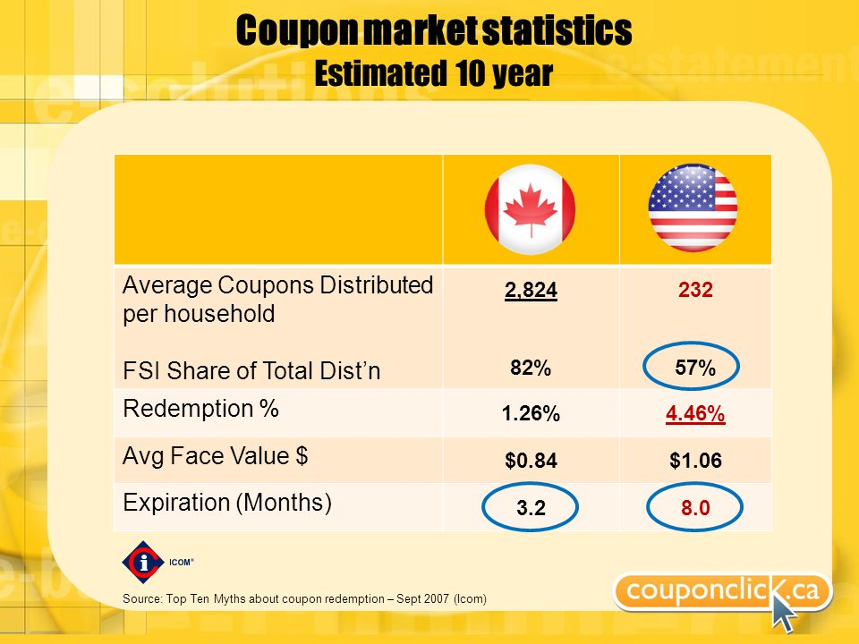 Coupon market statistics Estimated 10 year Source: Top Ten Myths about coupon redemption – Sept 2007 (Icom) Average Coupons Distributed per household FSI Share of Total Distn 2,824 82% 232 57% Redemption % 1.26%4.46% Avg Face Value $ $0.84$1.06 Expiration (Months) 3.28.0