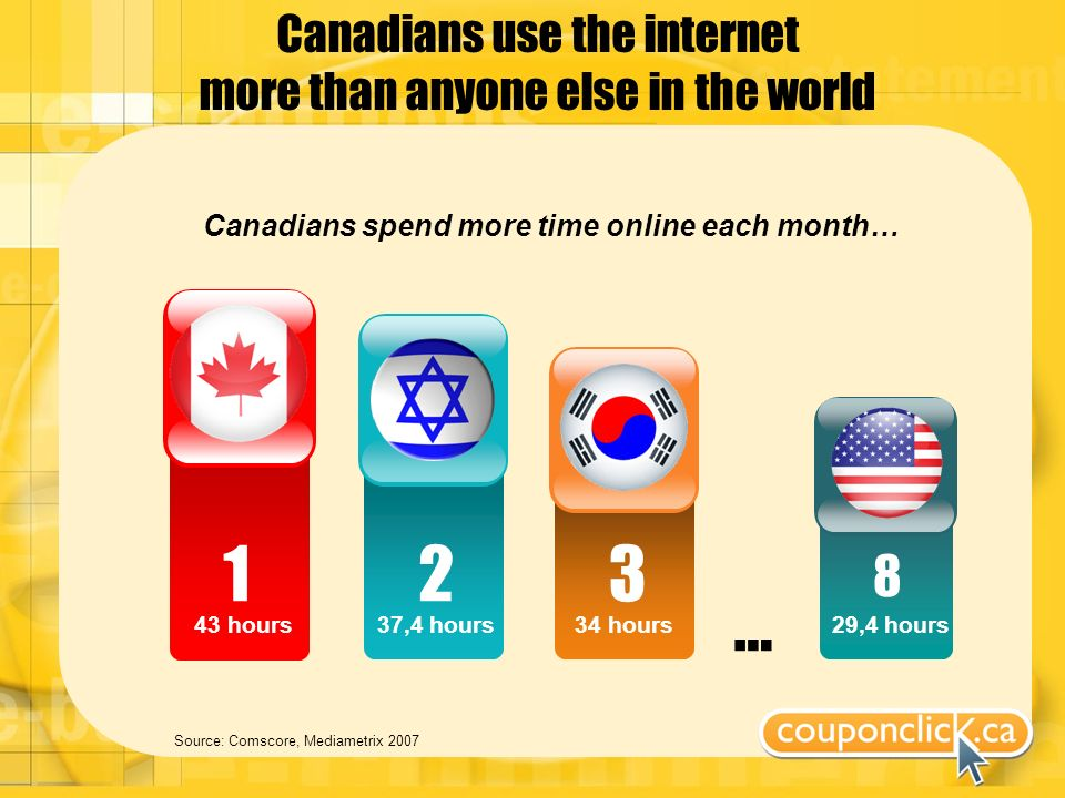 Canadians use the internet more than anyone else in the world Source: Comscore, Mediametrix 2007 Canadians spend more time online each month… 123 8 43 hours37,4 hours34 hours29,4 hours …