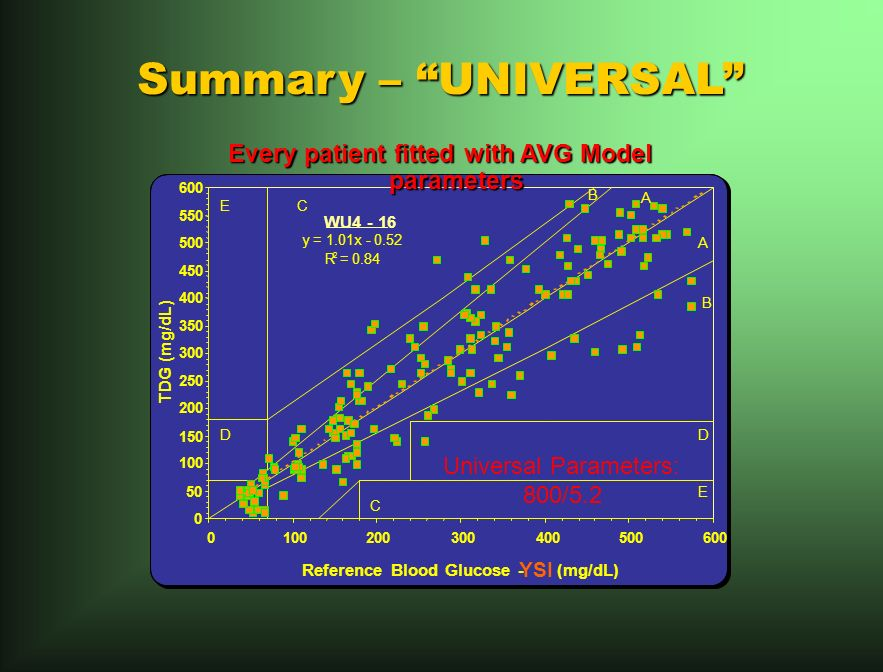 Summary – UNIVERSAL y = 1.01x R 2 = Reference Blood Glucose - YSI (mg/dL) TDG (mg/dL) E E DD A A B B C C WU Universal Parameters: 800/5.2 Every patient fitted with AVG Model parameters