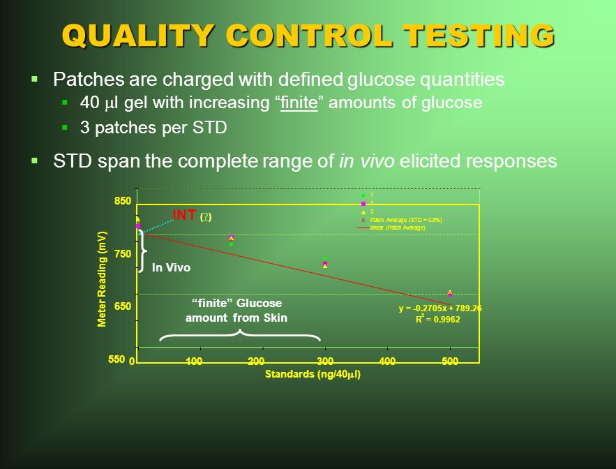 QUALITY CONTROL TESTING Patches are charged with defined glucose quantities 40 l gel with increasing finite amounts of glucose 3 patches per STD STD span the complete range of in vivo elicited responses y = -0.2705x + 789.26 R 2 = 0.9962 550 650 750 850 0100200300400500 Standards (ng/40 l) Meter Reading (mV) 1 2 3 Patch Average (STD = 0.8%) linear (Patch Average) INT ( ).