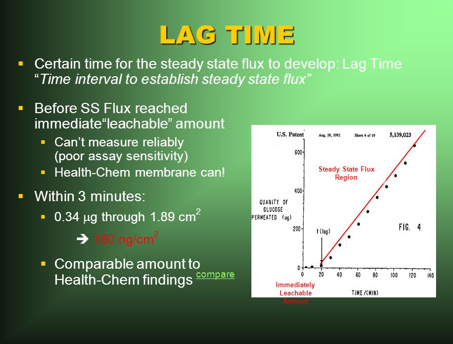 LAG TIME Certain time for the steady state flux to develop: Lag TimeTime interval to establish steady state flux Before SS Flux reached immediateleachable amount Cant measure reliably (poor assay sensitivity) Health-Chem membrane can.