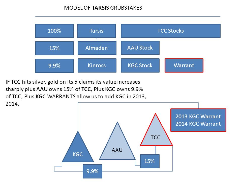 100% 15% 9.9% Tarsis Almaden Kinross TCC Stocks KGC StockWarrant AAU Stock TCC AAU KGC 2013 KGC Warrant 2014 KGC Warrant MODEL OF TARSIS GRUBSTAKES IF TCC hits silver, gold on its 5 claims its value increases sharply plus AAU owns 15% of TCC, Plus KGC owns 9.9% of TCC, Plus KGC WARRANTS allow us to add KGC in 2013, 2014.
