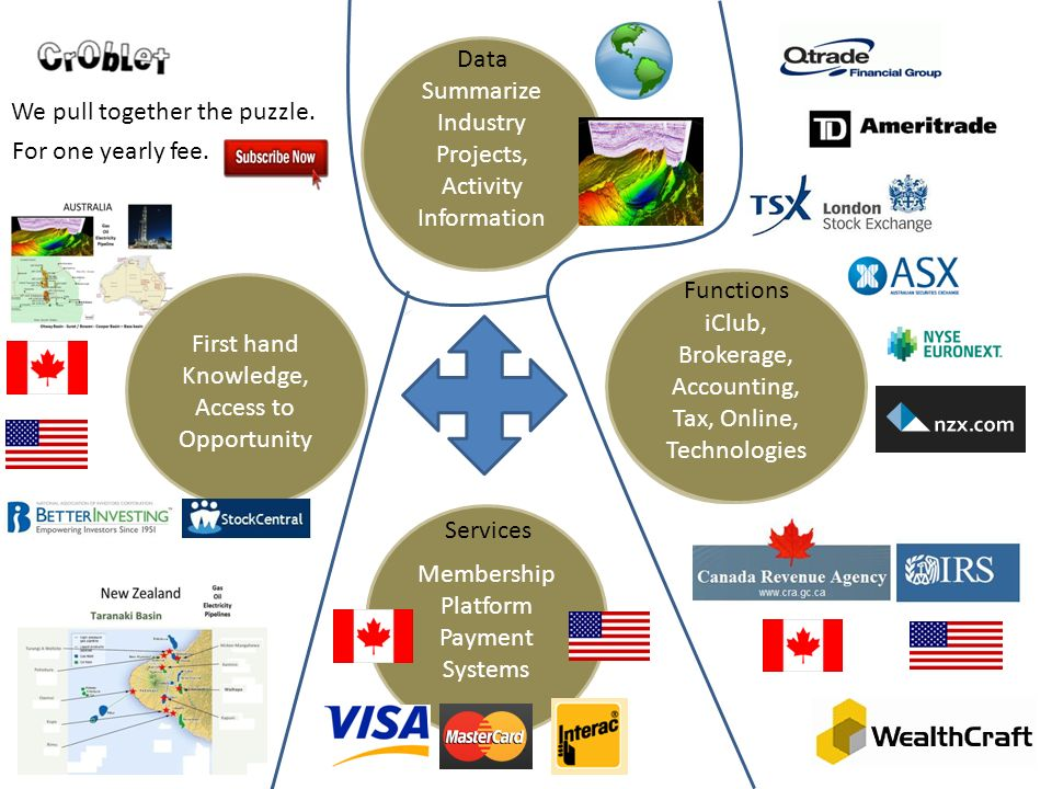 Membership Platform Payment Systems Summarize Industry Projects, Activity Information iClub, Brokerage, Accounting, Tax, Online, Technologies We pull together the puzzle.