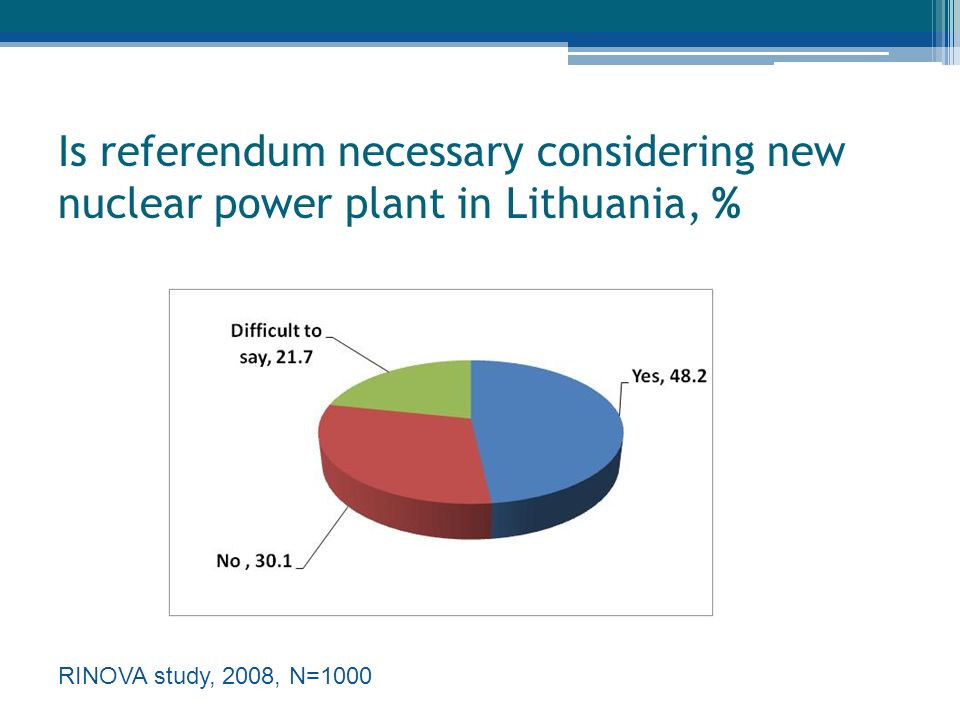 Is referendum necessary considering new nuclear power plant in Lithuania, % RINOVA study, 2008, N=1000