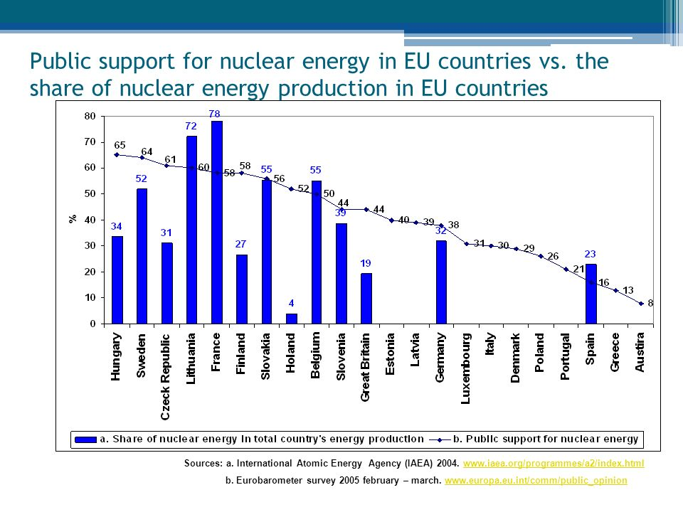 Public support for nuclear energy in EU countries vs.