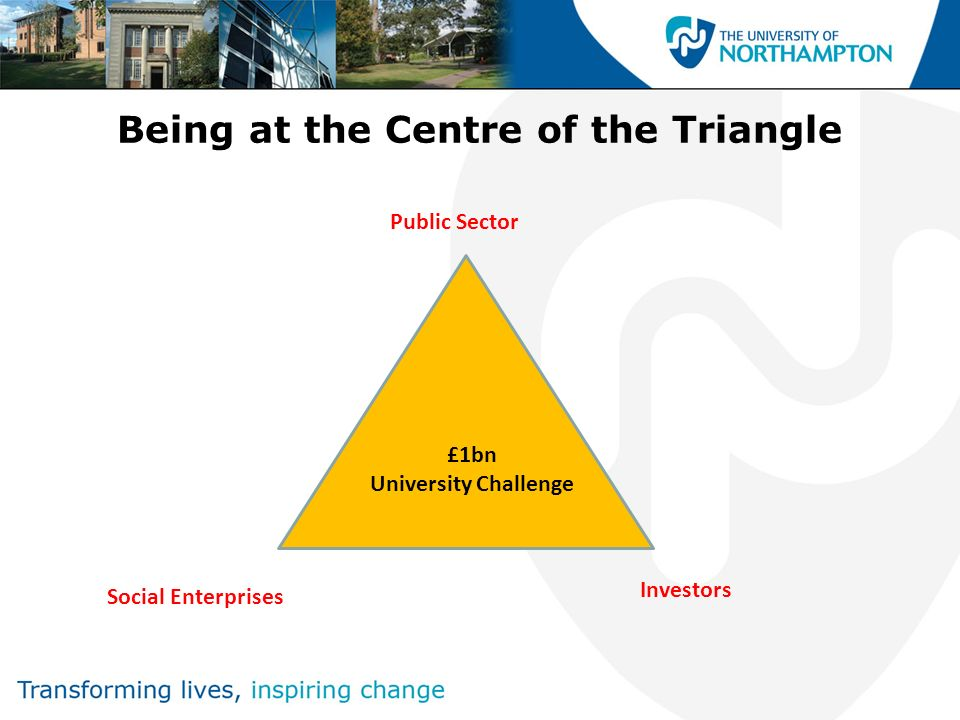 Being at the Centre of the Triangle Public Sector Social Enterprises £1bn University Challenge Investors