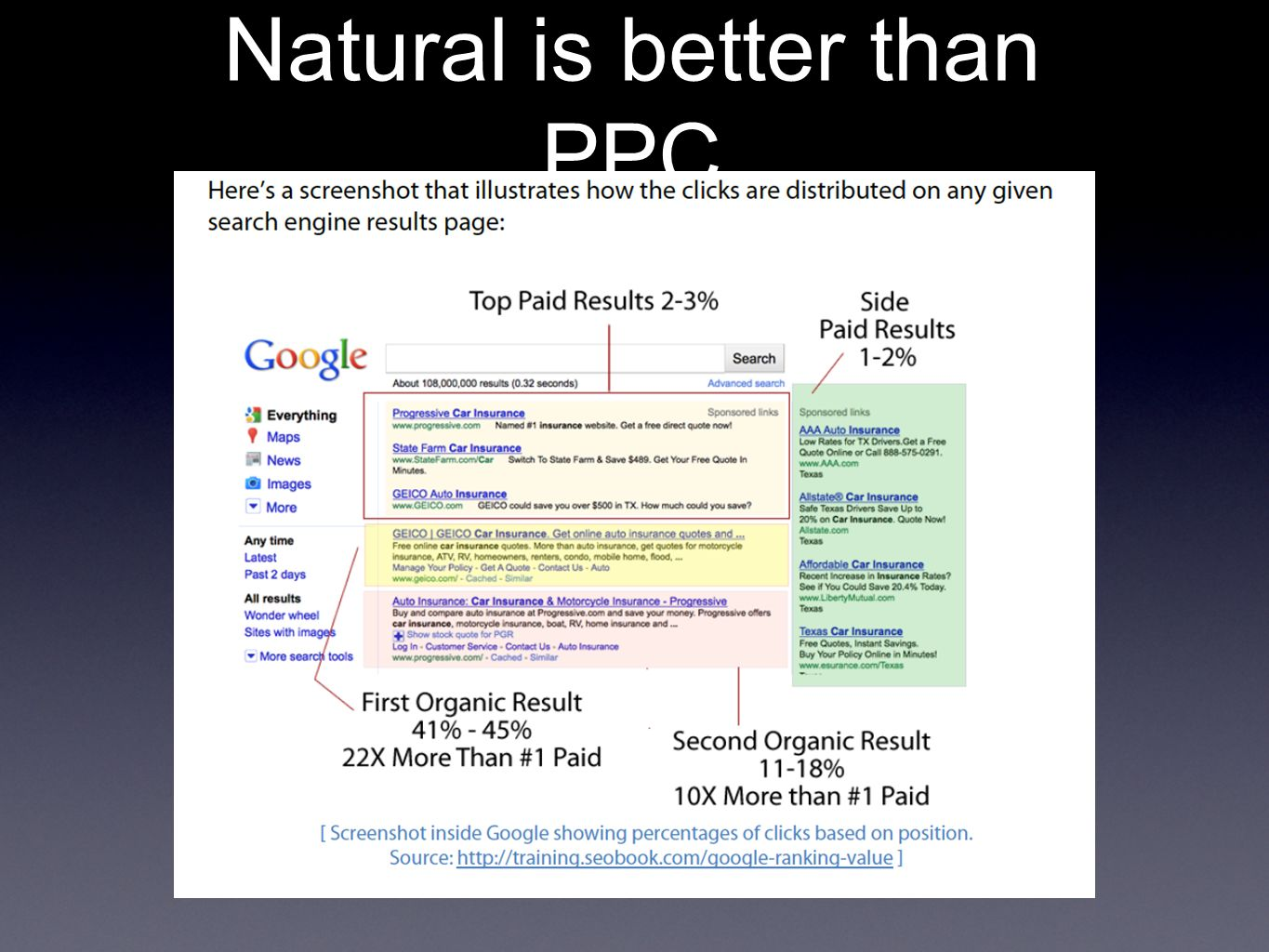 Natural is better than PPC
