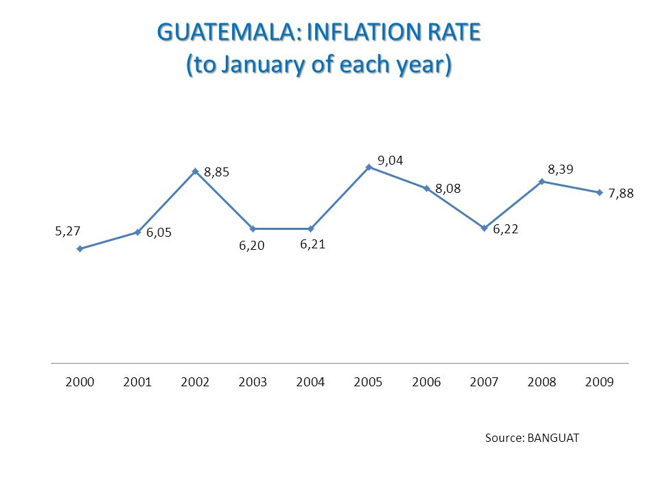 GUATEMALA: INFLATION RATE (to January of each year) Source: BANGUAT