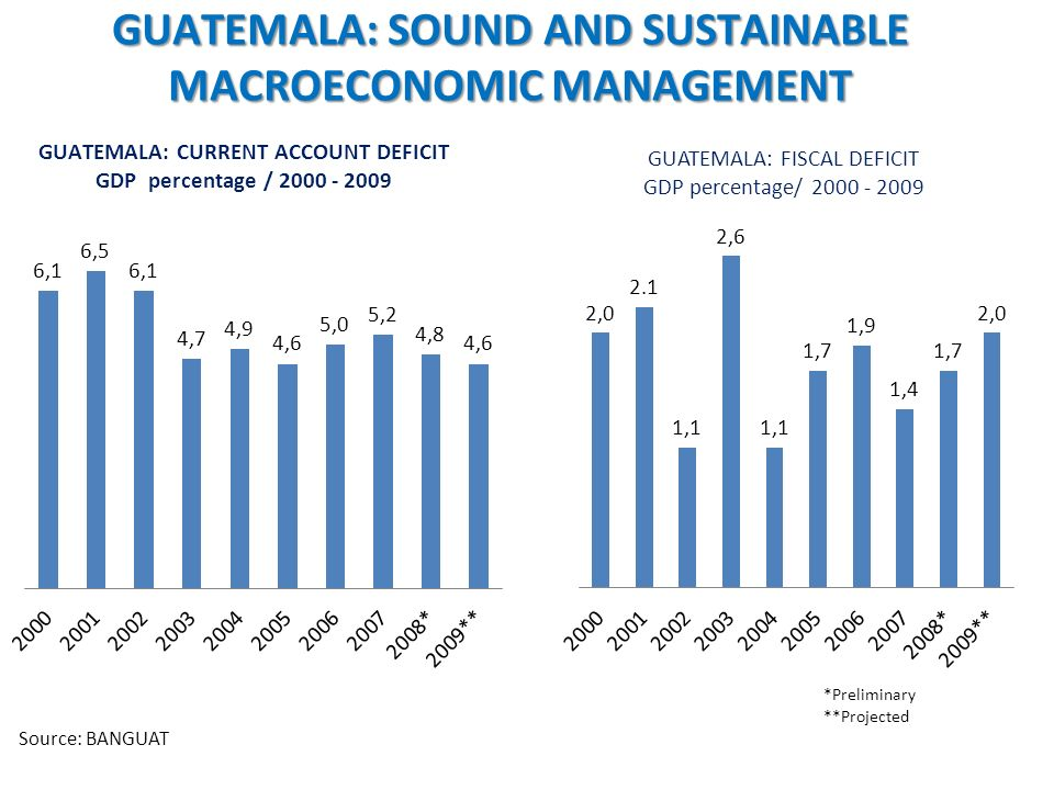 GUATEMALA: FISCAL DEFICIT GDP percentage/ 2000 - 2009 Source: BANGUAT GUATEMALA: SOUND AND SUSTAINABLE MACROECONOMIC MANAGEMENT GUATEMALA: CURRENT ACCOUNT DEFICIT GDP percentage / 2000 - 2009 *Preliminary **Projected