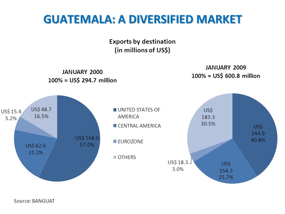 Exports by destination (in millions of US$) Source: BANGUAT GUATEMALA: A DIVERSIFIED MARKET