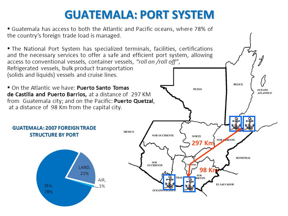 GUATEMALA: PORT SYSTEM 297 Km 98 Km Guatemala has access to both the Atlantic and Pacific oceans, where 78% of the countrys foreign trade load is managed.