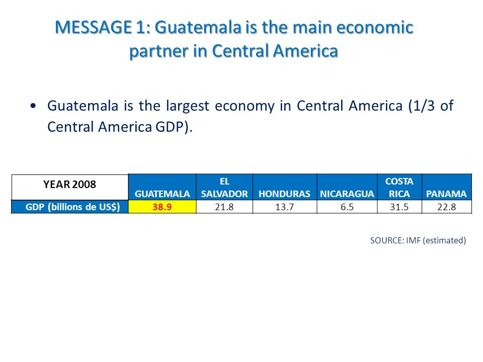 Guatemala is the largest economy in Central America (1/3 of Central America GDP).