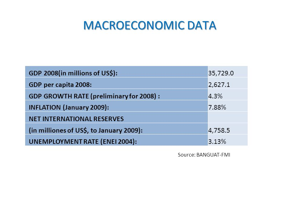 MACROECONOMIC DATA GDP 2008(in millions of US$):35,729.0 GDP per capita 2008:2,627.1 GDP GROWTH RATE (preliminary for 2008) :4.3% INFLATION (January 2009):7.88% NET INTERNATIONAL RESERVES (in milliones of US$, to January 2009):4,758.5 UNEMPLOYMENT RATE (ENEI 2004):3.13% Source: BANGUAT-FMI
