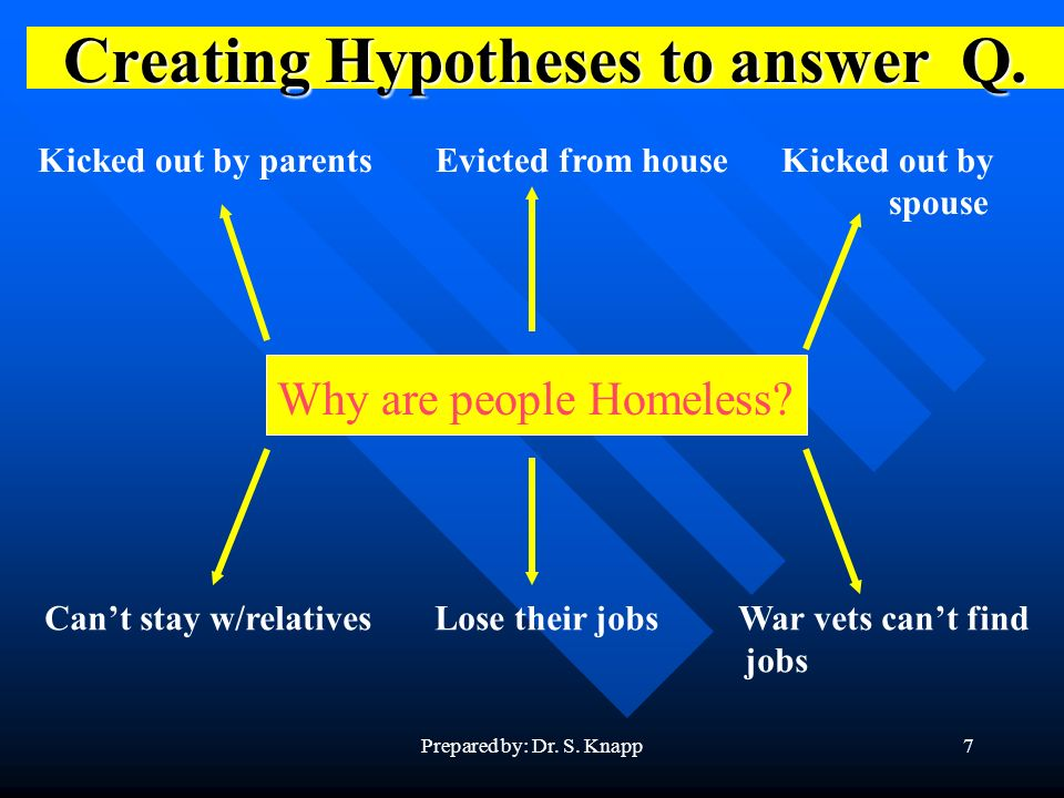 Prepared by: Dr. S. Knapp7 Creating Hypotheses to answer Q.