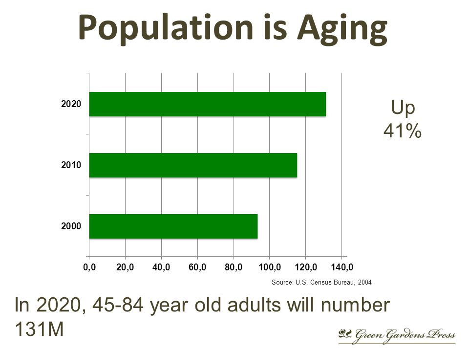 Population is Aging In 2020, year old adults will number 131M Up 41% Source: U.S.
