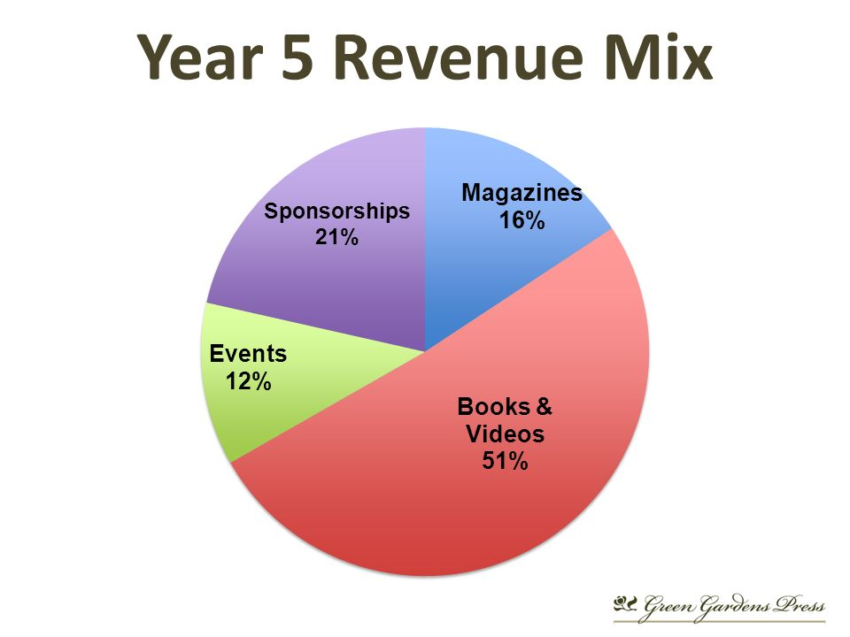 Year 5 Revenue Mix