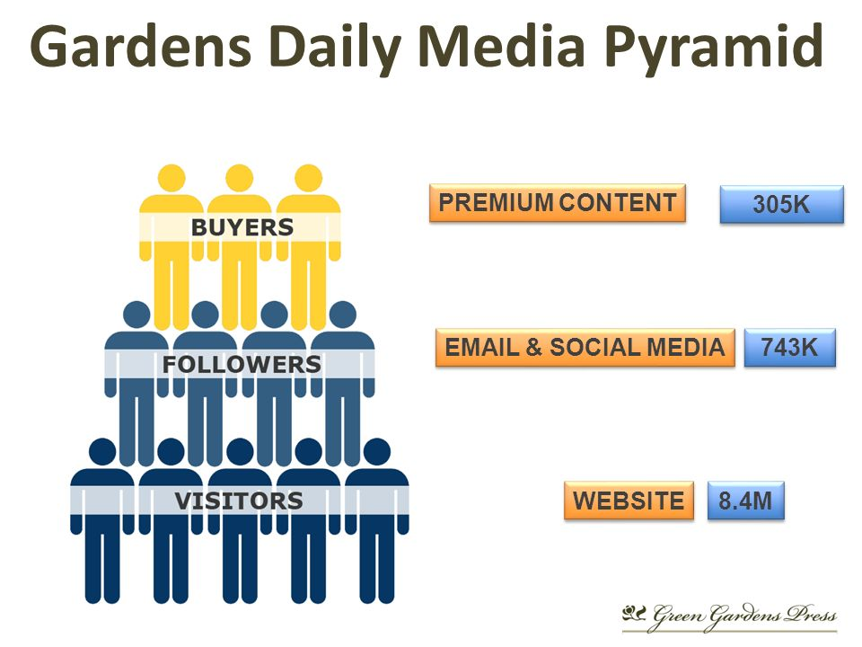 Gardens Daily Media Pyramid PREMIUM CONTENT  & SOCIAL MEDIA WEBSITE 305K 743K 8.4M