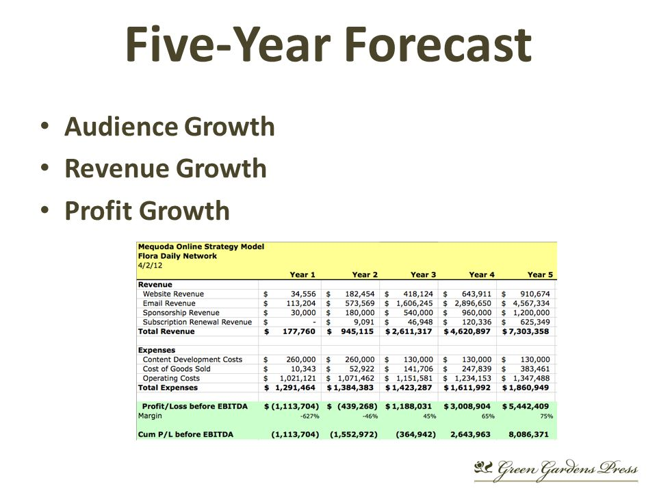 Audience Growth Revenue Growth Profit Growth