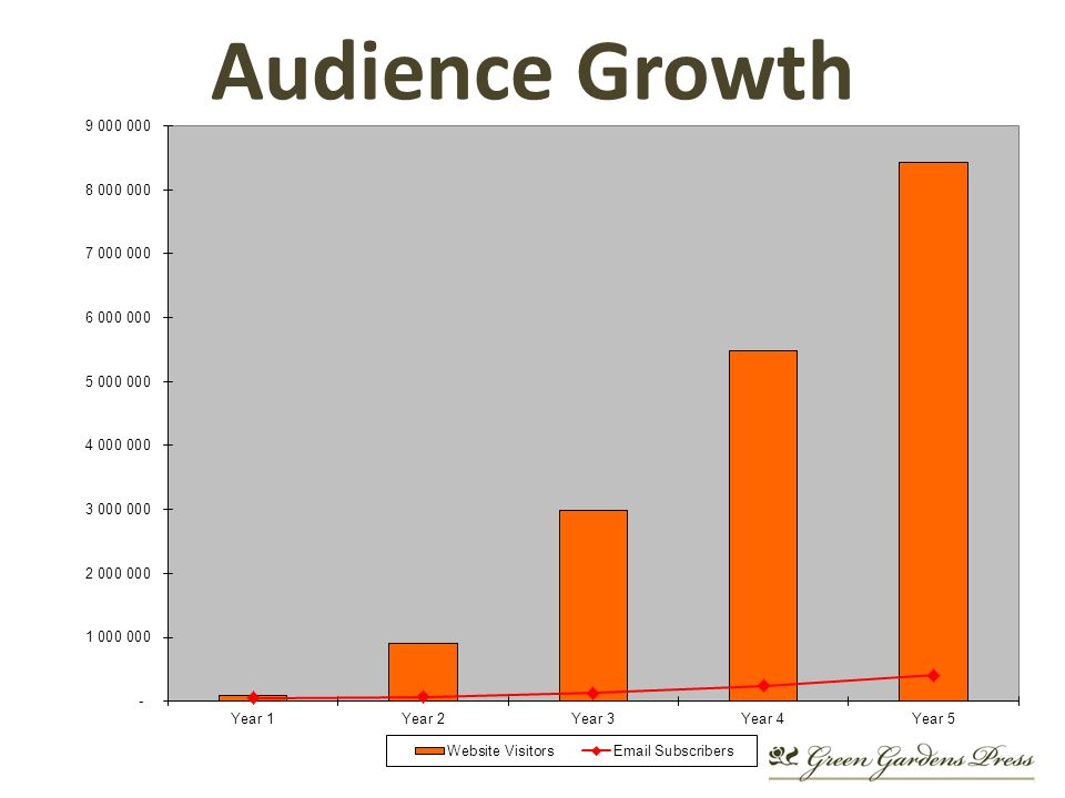 Audience Growth