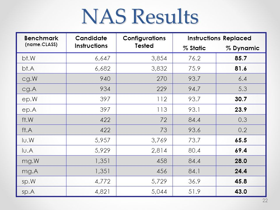 NAS Results 22 Benchmark (name.CLASS) Candidate Instructions Configurations Tested Instructions Replaced % Static % Dynamic bt.W6,6473, bt.A6,6823, cg.W cg.A ep.W ep.A ft.W ft.A lu.W5,9573, lu.A5,9292, mg.W1, mg.A1, sp.W4,7725, sp.A4,8215,