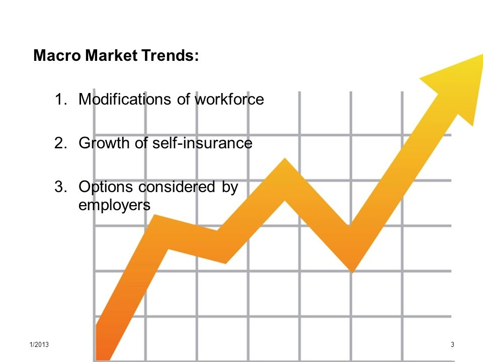 Macro Market Trends: 1. Modifications of workforce 2.