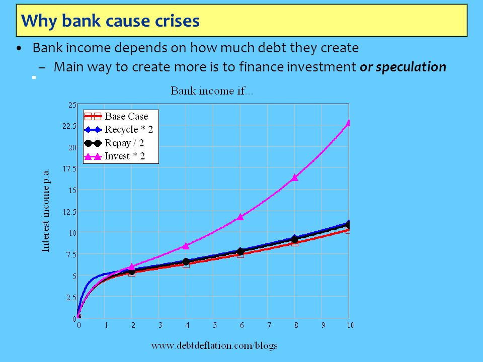 Why bank cause crises Bank income depends on how much debt they create –Main way to create more is to finance investment or speculation