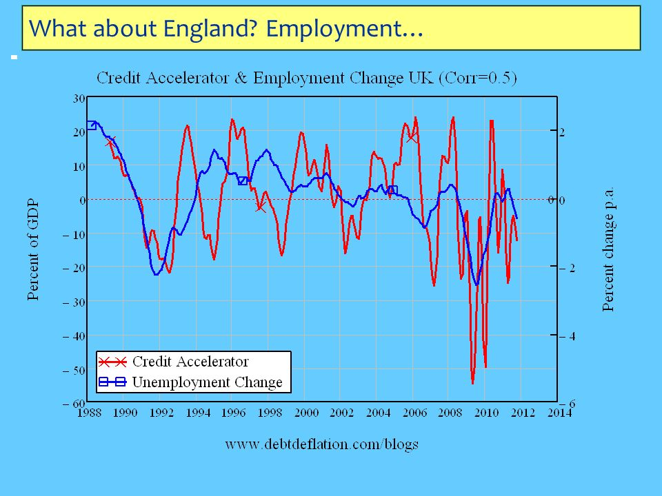 What about England Employment…