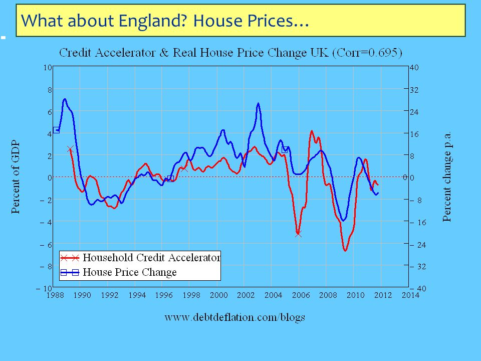What about England House Prices…