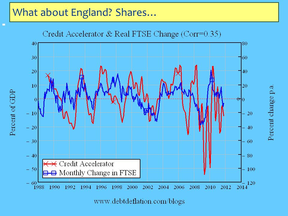 What about England Shares…