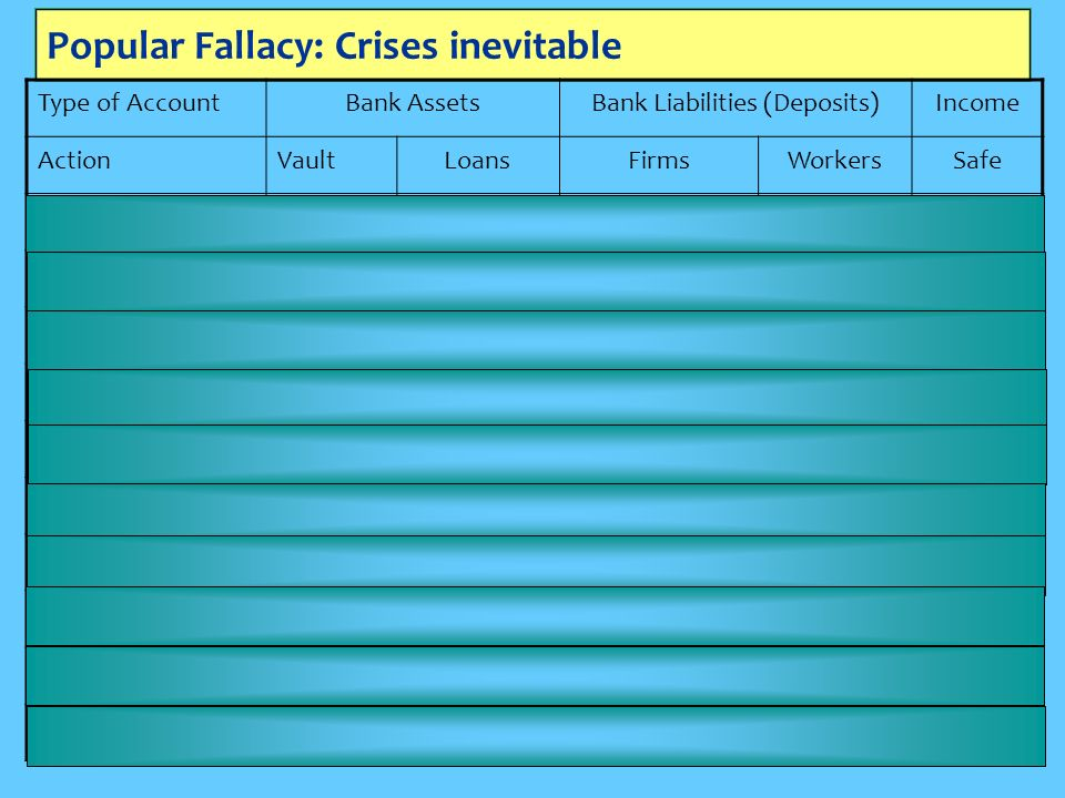 Popular Fallacy: Crises inevitable Type of AccountBank AssetsBank Liabilities (Deposits)Income ActionVaultLoansFirmsWorkersSafe Lend-Loan+Loan Record Loan+Loan Charge Interest+Interest Pay Interest-Interest+Interest Record Payment-Interest Hire Workers-Wage+Wage Deposit Interest+D F +D W -D F -D W Consume+C W +C B -C W -C B Repay Loan+Repay-Repay Record Repayment-Repay