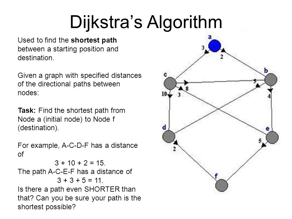Dijkstras Algorithm Used to find the shortest path between a starting position and destination.