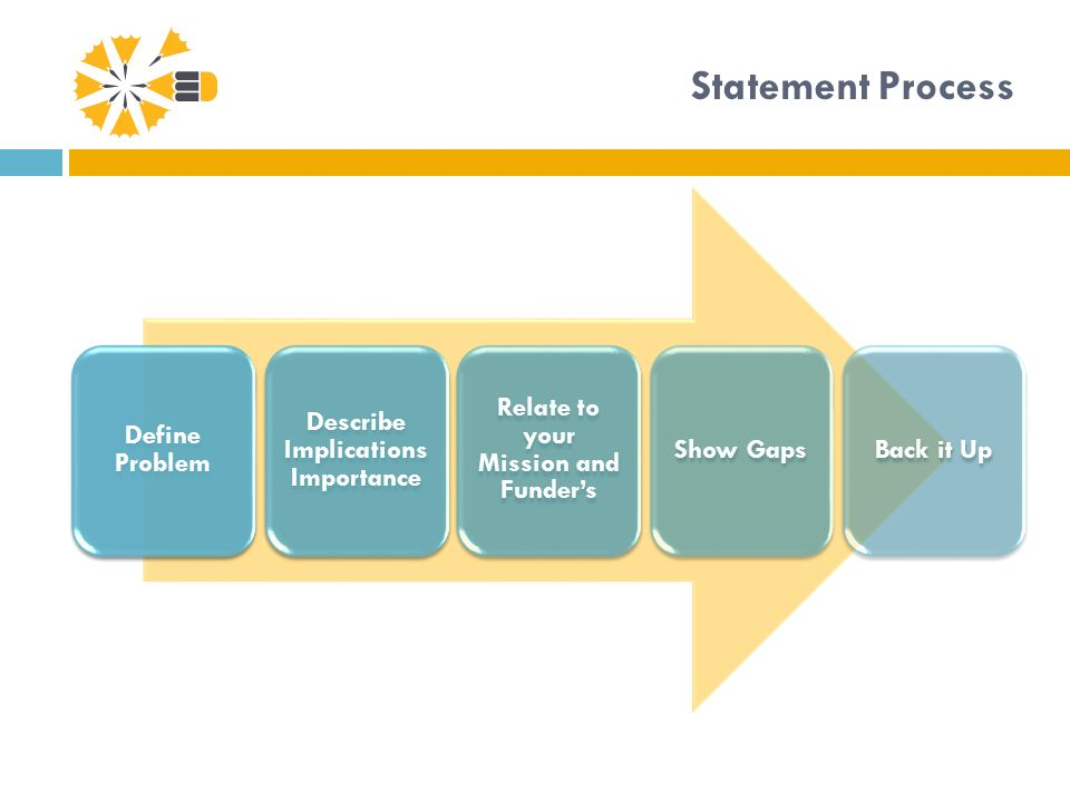 Statement Process Define Problem Describe Implications Importance Relate to your Mission and Funders Show GapsBack it Up