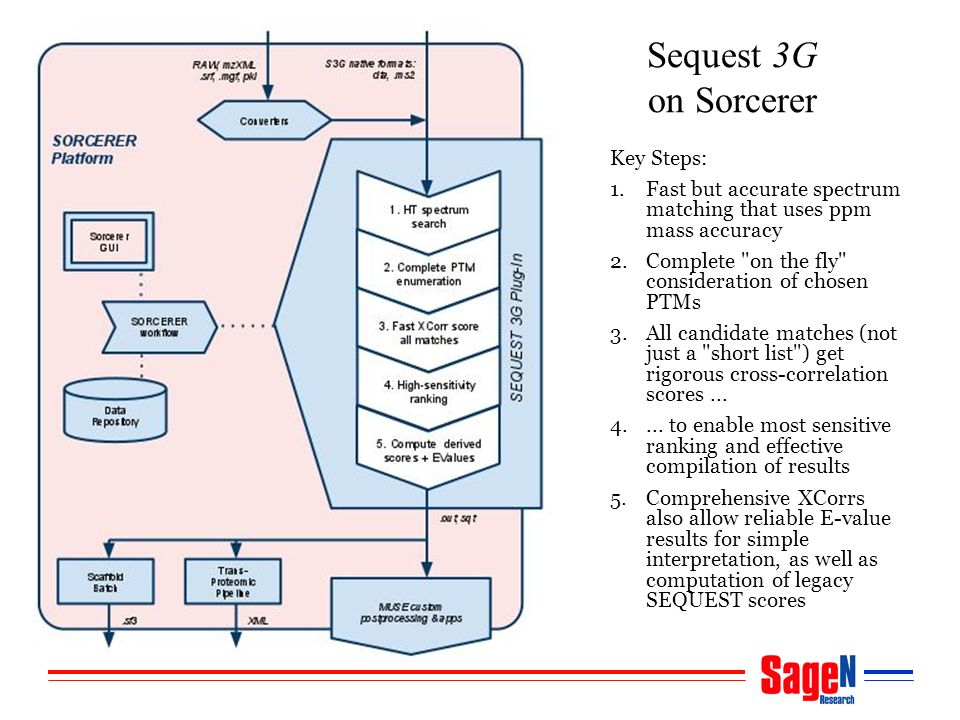 Sequest 3G on Sorcerer Key Steps: 1.Fast but accurate spectrum matching that uses ppm mass accuracy 2.Complete on the fly consideration of chosen PTMs 3.All candidate matches (not just a short list ) get rigorous cross-correlation scores...