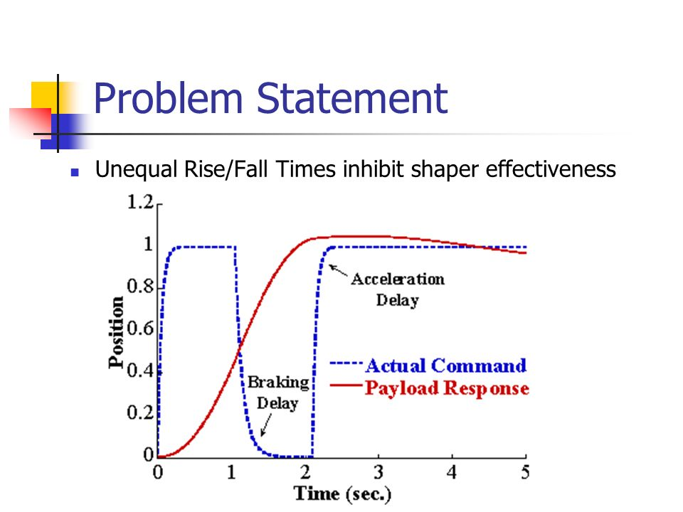 Problem Statement Unequal Rise/Fall Times inhibit shaper effectiveness