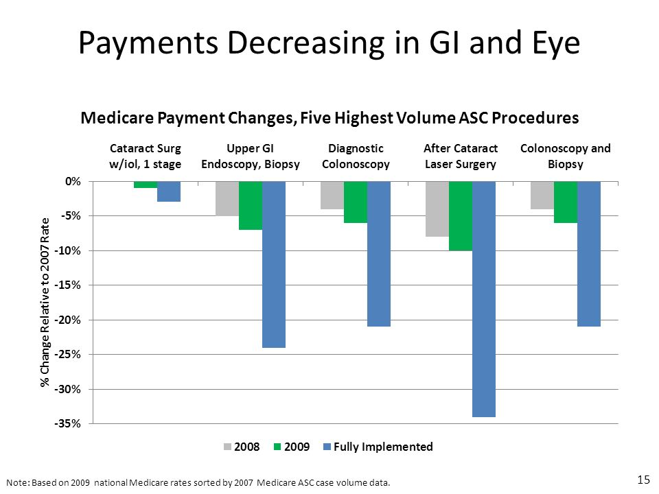 Payments Decreasing in GI and Eye Note: Based on 2009 national Medicare rates sorted by 2007 Medicare ASC case volume data.