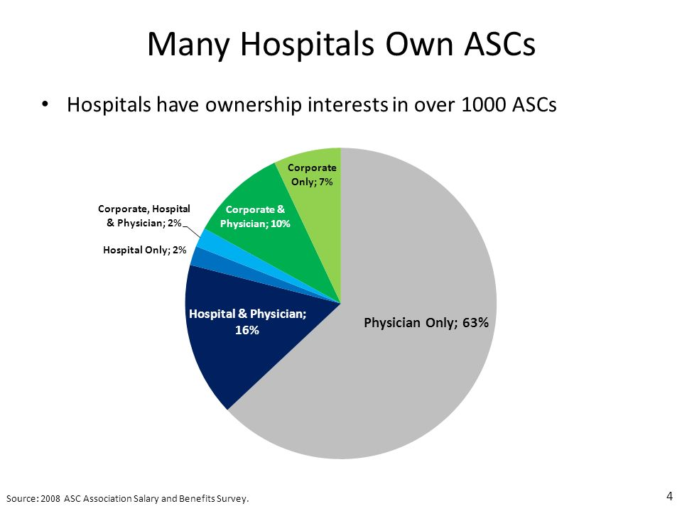 Many Hospitals Own ASCs Hospitals have ownership interests in over 1000 ASCs 4 Source: 2008 ASC Association Salary and Benefits Survey.