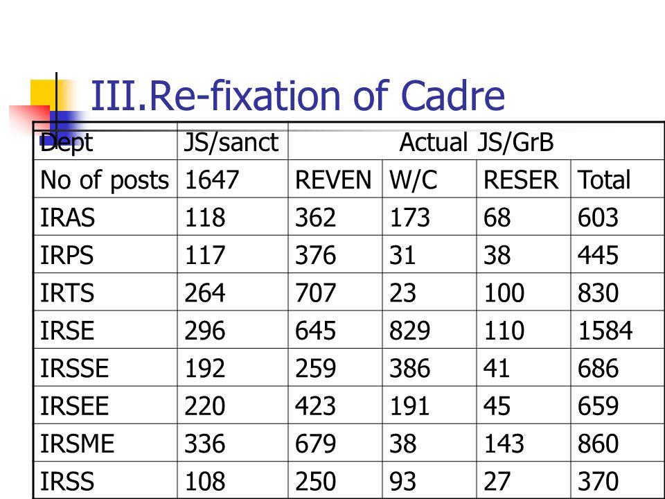 III.Re-fixation of Cadre DeptJS/sanctActual JS/GrB No of posts1647REVENW/CRESERTotal IRAS11836217368603 IRPS1173763138445 IRTS26470723100830 IRSE2966458291101584 IRSSE19225938641686 IRSEE22042319145659 IRSME33667938143860 IRSS1082509327370