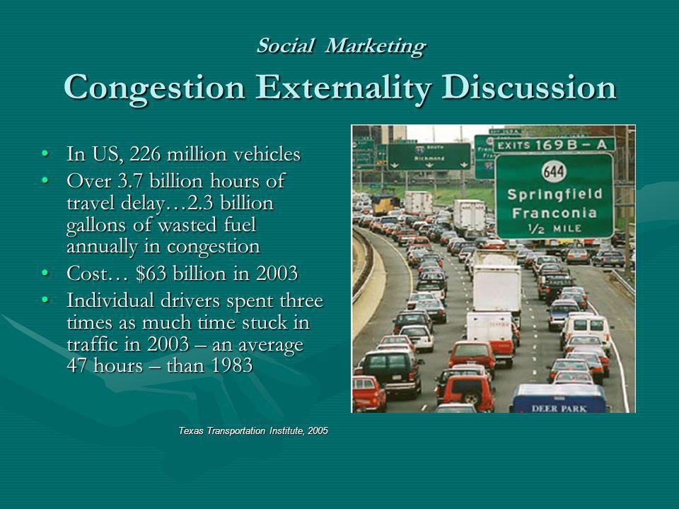 Social Marketing Congestion Externality Discussion In US, 226 million vehiclesIn US, 226 million vehicles Over 3.7 billion hours of travel delay…2.3 billion gallons of wasted fuel annually in congestionOver 3.7 billion hours of travel delay…2.3 billion gallons of wasted fuel annually in congestion Cost… $63 billion in 2003Cost… $63 billion in 2003 Individual drivers spent three times as much time stuck in traffic in 2003 – an average 47 hours – than 1983Individual drivers spent three times as much time stuck in traffic in 2003 – an average 47 hours – than 1983 Texas Transportation Institute, 2005