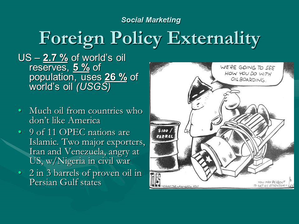 Social Marketing Foreign Policy Externality Social Marketing Foreign Policy Externality US – 2.7 % of worlds oil reserves, 5 % of population, uses 26 % of worlds oil (USGS) Much oil from countries who dont like AmericaMuch oil from countries who dont like America 9 of 11 OPEC nations are Islamic.