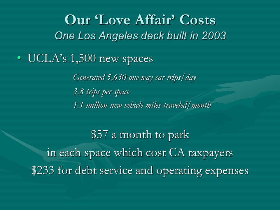 Our Love Affair Costs One Los Angeles deck built in 2003 UCLAs 1,500 new spacesUCLAs 1,500 new spaces Generated 5,630 one-way car trips/day 3.8 trips per space 1.1 million new vehicle miles traveled/month $57 a month to park in each space which cost CA taxpayers $233 for debt service and operating expenses