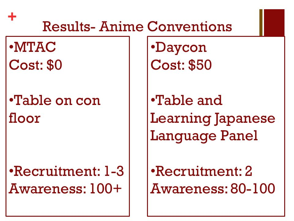 + Results- Anime Conventions MTAC Cost: $0 Table on con floor Recruitment: 1-3 Awareness: 100+ Daycon Cost: $50 Table and Learning Japanese Language Panel Recruitment: 2 Awareness: 80-100