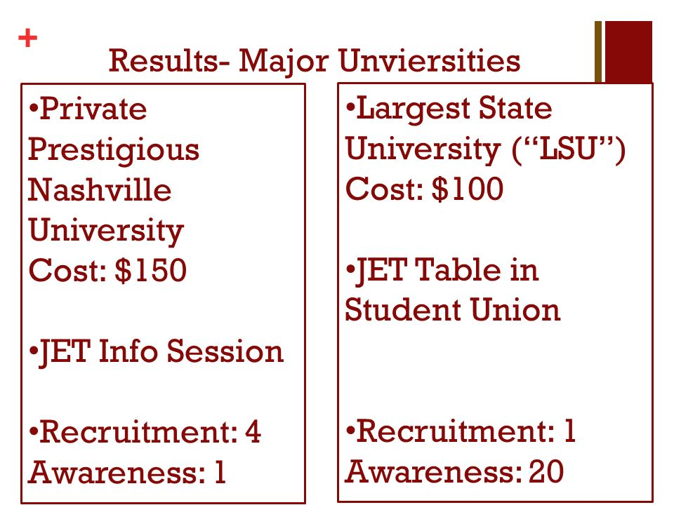 + Results- Major Unviersities Private Prestigious Nashville University Cost: $150 JET Info Session Recruitment: 4 Awareness: 1 Largest State University (LSU) Cost: $100 JET Table in Student Union Recruitment: 1 Awareness: 20