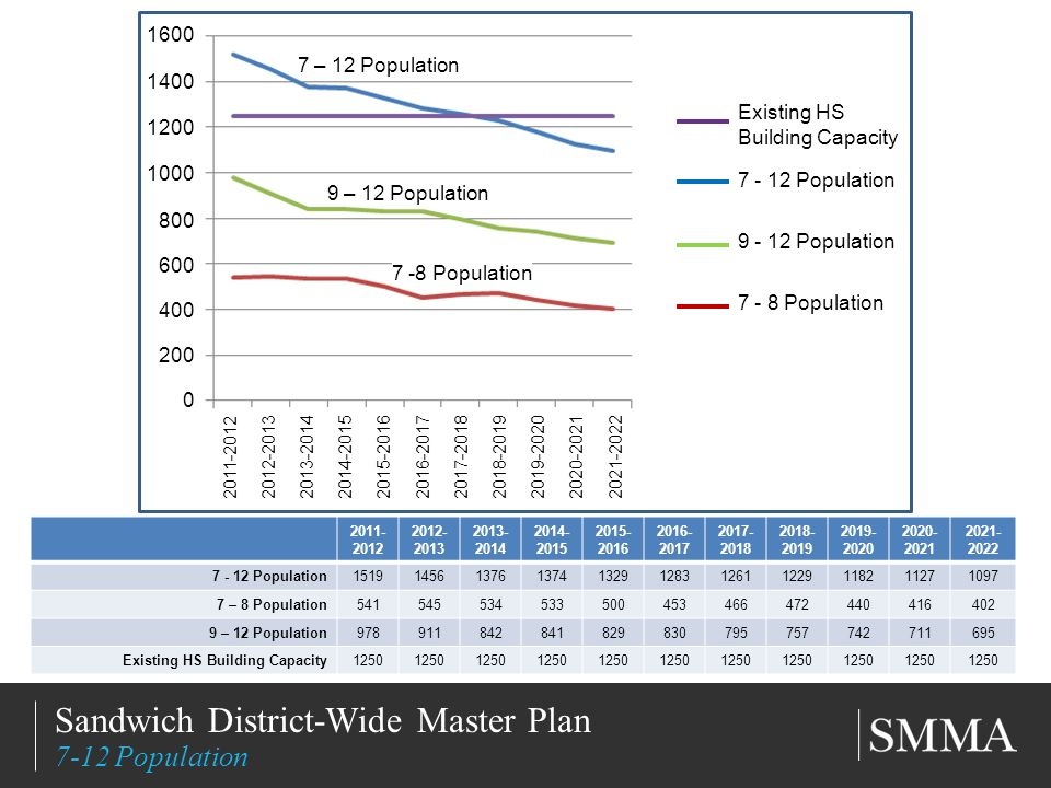 11/11/20137 Title of Slide Subtitle Sandwich District-Wide Master Plan 7-12 Population Population – 8 Population – 12 Population Existing HS Building Capacity – 12 Population 9 – 12 Population 7 -8 Population Existing HS Building Capacity Population Population Population