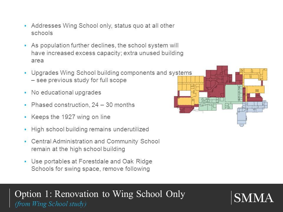 11/11/20138 Title of Slide Subtitle Option 1: Renovation to Wing School Only (from Wing School study) Addresses Wing School only, status quo at all other schools As population further declines, the school system will have increased excess capacity; extra unused building area Upgrades Wing School building components and systems – see previous study for full scope No educational upgrades Phased construction, 24 – 30 months Keeps the 1927 wing on line High school building remains underutilized Central Administration and Community School remain at the high school building Use portables at Forestdale and Oak Ridge Schools for swing space, remove following
