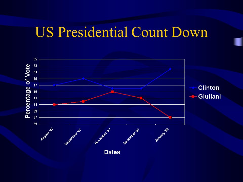 US Presidential Count Down