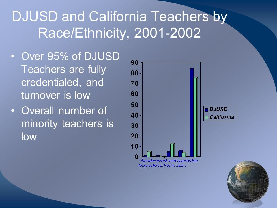 DJUSD and California Teachers by Race/Ethnicity, Over 95% of DJUSD Teachers are fully credentialed, and turnover is low Overall number of minority teachers is low