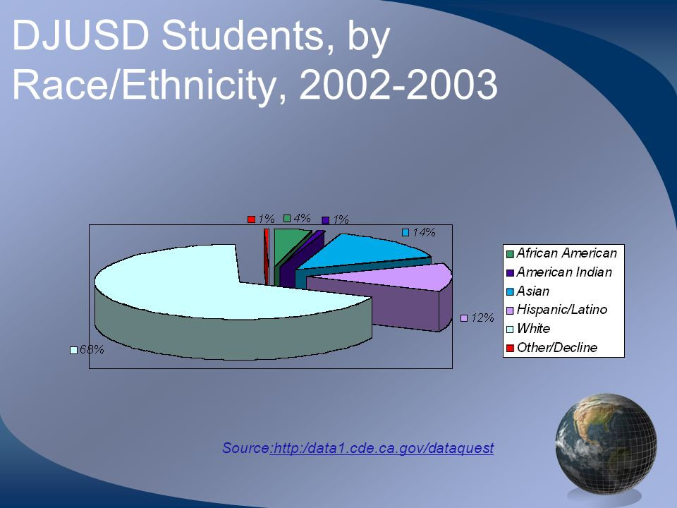 DJUSD Students, by Race/Ethnicity, Source: